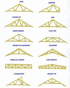 There Are Many Different Types Of Roof Trusses To Choose From.