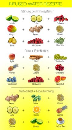 Infused Water Recipes and Benefits - How To Make Fruit Infused Water - Involvery. - Infused Water Recipes and Benefits – How To Make Fruit Infused Water – Involvery - Detox Cleanse Water, Infused Water Detox, Infused Water Recipes, Detox Tea, Fruit Detox, Diet Detox, Detox Soup, Detox Water Benefits, Digestive Detox