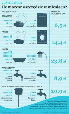 Myjąc zęby czy podlewając trawnik rzadko myślimy o tym, że woda pitna jest cennym surowcem. Tymczasem w XXI wieku jej deficyt może być najpoważniejszym problemem świata. Zasoby bezpiecznej do picia wody kurczą się błyskawicznie, podczas gdy na Ziemi jest coraz więcej ludzi, którzy mają coraz większe potrzeby.  Zobacz, w jaki sposób możesz oszczędzić na wodzie.
