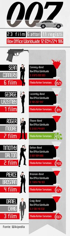 Infografica 007 by Gianni Peruzzo, via Behance
