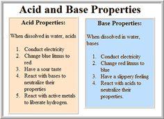 Acid base ph : Purdue, series of articles | 10 Acids + Bases ...