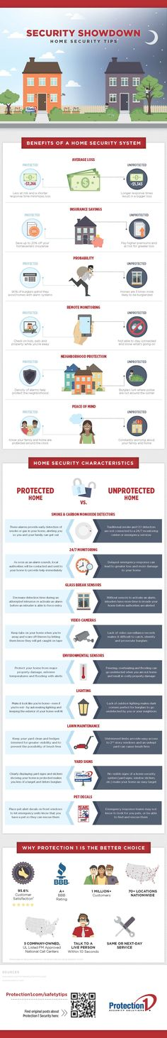 Owning a home requires you to understand how to sufficiently protect it. With home owning comes the risks of burglary, fire, gas leaks, and more.