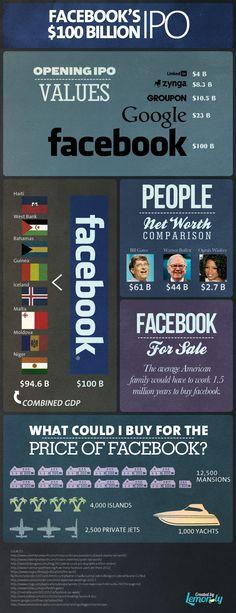 Facebook's $100 Billion IPO [INFOGRAPHIC]