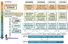 Prehistory, Will Smith, Timeline, Homeschool, Study, Teaching, Moana Disney, Historia Universal, Google