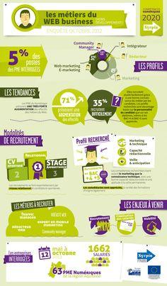Les métiers du web business en Aquitaine (étude du @Syrpin, octobre 2012)
