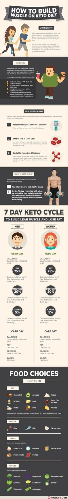 How To Build Muscle On Keto Cycle Diet #ketocycle #muscleonketo
