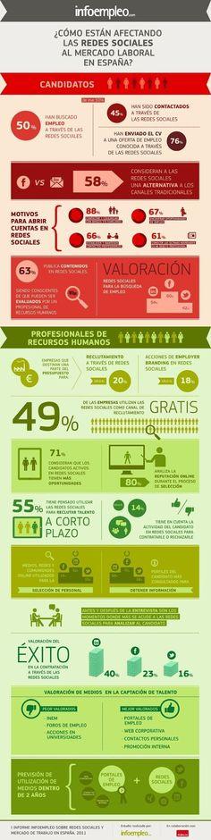 Como afectan las redes sociales al mercado laboral