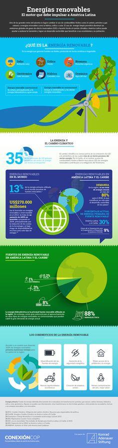 Infografía: Energías renovables en América Latina