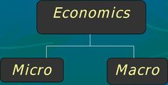 Worried about your #macroeconomics homework?