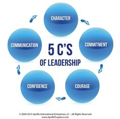 Resultado de imagen para Characteristics of a leader