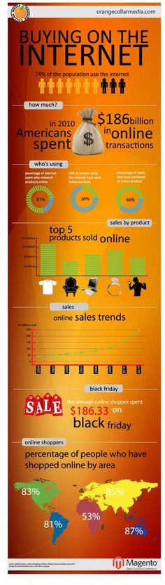 Buying online is huge and will only be bigger in the years to come! Check out this infographic and then implement this knowledge in you online selling strategy!