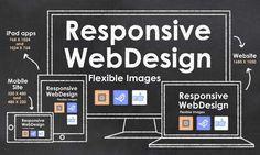 Responsive Web Design for SEO