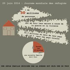 Nombre de réfugiés dans le monde au 20 juin 2014 (Journée mondiale des réfugiés)
