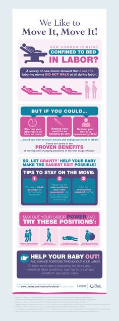 A new infographic from Lamaze.org on restricted movement in labor.