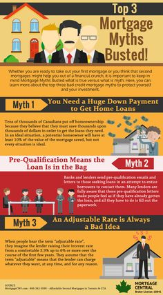 Top 3 Mortgage Myths Busted!