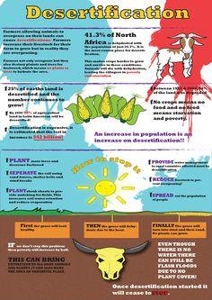 Desertification - Infographic