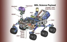 This figure shows the location of the ten science instruments on the rover.