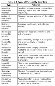 Writers need to know about personality disorders if they are going to write about them. These are brief definitions of patterns of behaviour. Do lots of research before you give a major character one of these disorders. Psychology Major, Psychology Facts, Abnormal Psychology, Psychology Disorders, Learning Psychology, Forensic Psychology, Educational Psychology, Psychology Student, Developmental Psychology