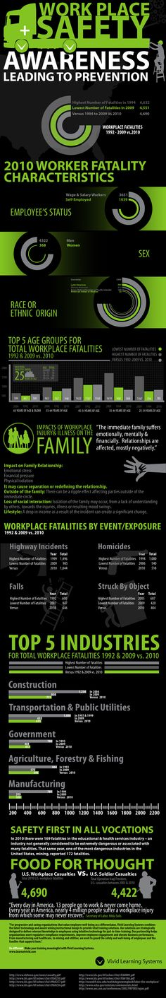 Workplace Safety impacts everyone. Protect yourself, family and colleagues. #lawofficesofjamesscottfarrin