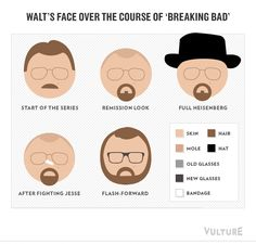 Wolff This Is The Evolution Of Walter White S Face In 5 Seasons