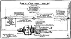NOW THE END BEGINS: Understanding The Prophecy Of Daniel's 70 Weeks