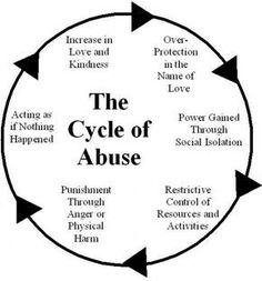 Abuse hurts, no matter the type or source. It damages the soul of the individual and leaves one feeling vulnerable, worthless, and hopeless. Mental health treatment is advised for anyone left in the wake of serious abuse. An understanding of the abuse cycle and its affects is necessary to break out of its chains.