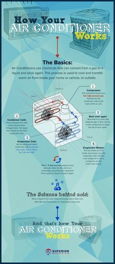 How Air Conditioner Works (infographic)