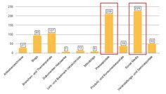 #Umfrage: #Presseportale und #Social Media sind die beliebtesten #PR-Medien  http://pr.pr-gateway.de/umfrage-presseportale-und-social-media-beliebteste-medien.html