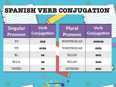 Spanish verb conjugation of the verb ser or to be.