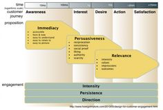 The AIDAS model as it relates to the Customer Journey #servicedesign