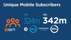 5G will account for more than half of total mobile connections in North America, according to the latest 'Mobile Economy North America 2020' report from GSMA Intelligence. Of the region's forecasted total of 426 million mobile connections, 51 per cent of these will be running on 5G networks by 2025. Latest Mobile, Price Point, World Leaders, North America, Investing, Connection, Things To Come, Geek, Running