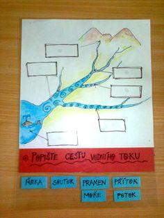 Přiřazování slov k obrázku Teaching Geography, Elementary Science, School Hacks, School Humor, Funny Kids, Geology, Montessori, Homeschool, Notes