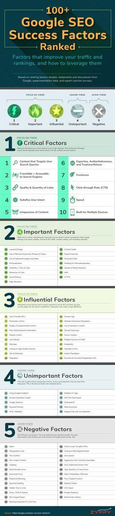 +100 critères de l'algorithme de #Google triés #infographie #SEO #audreytips via Zyppy