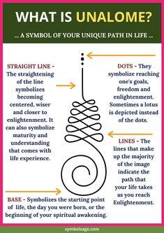 Unalome Symbol, Buddhist Symbol Tattoos, Buddhist Symbols, Spiritual Symbols, Symbolic Tattoos, Symbol Tattoos With Meaning, Symbols For Tattoos, Tattoo Ideas With Meaning, Buddhism Tattoo