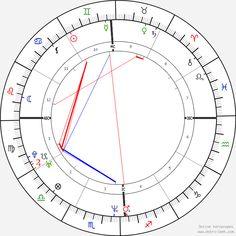 Fullsize Free Astrology Birth Chart, Free Birth Chart, Online Calculator, Horoscope, Map, Location Map, Maps, Horoscopes