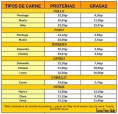 Tabla comparativa de proteínas en diferentes alimentos I (carnes) Recetas Fitness Fáciles Recetas Fitness Fáciles