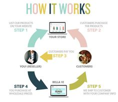 How our Dropshipping Program works. If you want to open your own online boutiqu - Dropshipping For Beginners - Join the dropshipping forum to learn more about how to start a dropshipping business - How our Dropsh Business Planning, Business Tips, Business Women, Online Business, Opening A Boutique, My Boutique, Dropshipping Suppliers, Drop Shipping Business, Do It Yourself Fashion