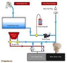 plumbing diagrams for rv sink click here for a block diagram rh pinterest com