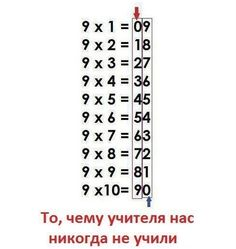 Here ya go, an easy way to learn our Multiplication tables. Go to have teaching kids math My teacher showed me this Multiplication Tricks, Multiplication Tables, Fractions, Math Help, How To Learn Math, School Hacks, Math School, Primary School, Kids Education