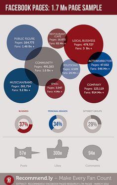 Seulement 18% des Pages Facebook postent plus de 5 fois par mois