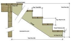 Stair Calculator - Calculate Stair Rise and Run - Calculate Step Rise and Run - Stair Stringer Calculator - Building Stairs - Calculate Stringer Length Deck Building Plans, Building Stairs, Stair Rise And Run, Stair Stringer Calculator, Stair Dimensions, Escalier Art, Stair Layout, Stairs Stringer, Deck Steps