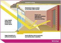 Passive Solar Winter design.