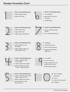 Number Formation Chart activity download.