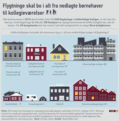 GRAFIK: Se kommuners feberredninger, når flygtninge skal have bolig | Nyheder | DR