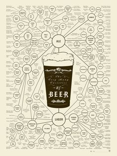 living in Belgium, why not have a beer chart on wall?    Pop Chart Lab — The Very Many Varieties of Beer