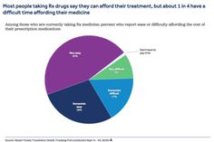 """""""Most people taking Rx Drugs say they can afford their treatment, but 1 in 4 have difficulty affording their medicine."""" via Kaiser Family Foundation. (click through to read more)"""