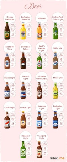 of low carb beer that can fit into a ketogenic diet.Examples of low carb beer that can fit into a ketogenic diet. Keto Diet Plan, Paleo Diet, Keto Meal, Healthy Nutrition, Low Carb Drinks, Cure Diabetes Naturally, Keto Drink, Iced Coffee, Heineken