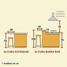 Medidas y alturas para la cocina. #cocinasmodernasmadera