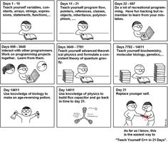 We asked our open source community to share the comics they found most profoundly described coding, via our news site. Here are their 25 most upvoted comics. We can't help you learn to code in Programming Humor, Learn Programming, Programming Languages, Ruby On Rails, Nerd Humor, Learn To Code, Computer Science, Computer Jokes, Computer Laptop