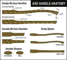 Continuing the topic of axe handles from our last blog post we are going to look